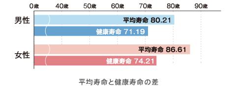 chart_healthspan_01